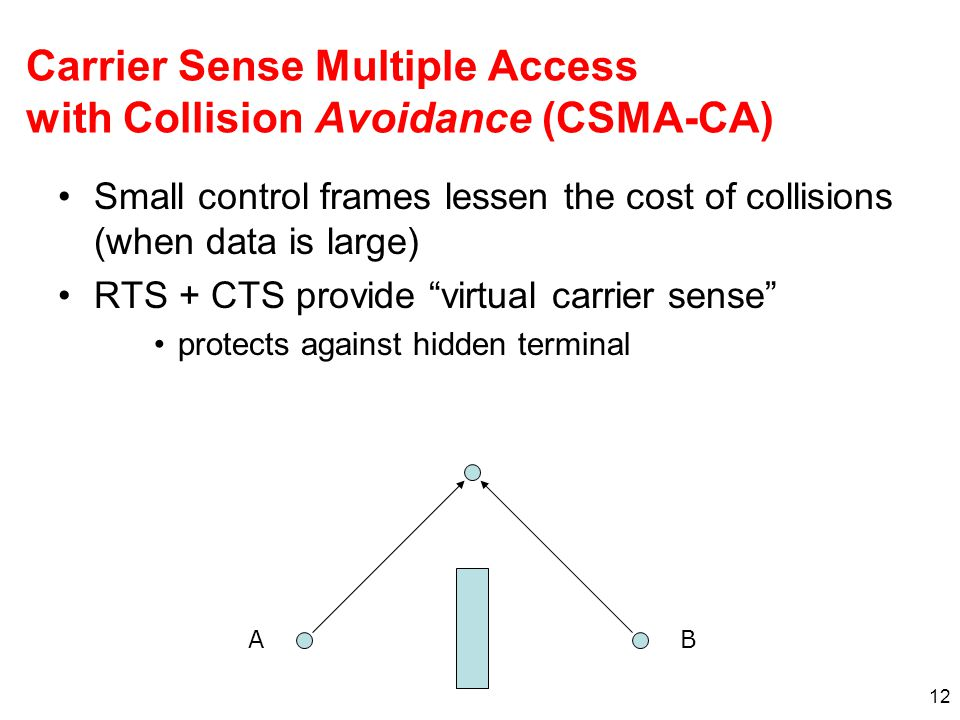 Carrier Sense Multiple Access with Collision Avoidance (CSMA-CA) Small control frames lessen the cost of collisions (when data is large) RTS + CTS provide virtual carrier sense protects against hidden terminal 12 AB
