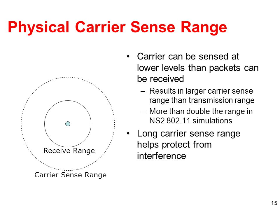 Physical Carrier Sense Range Carrier can be sensed at lower levels than packets can be received –Results in larger carrier sense range than transmission range –More than double the range in NS2 802.11 simulations Long carrier sense range helps protect from interference 15 Receive Range Carrier Sense Range