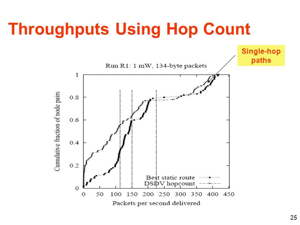 Throughputs Using Hop Count 25 Single-hop paths