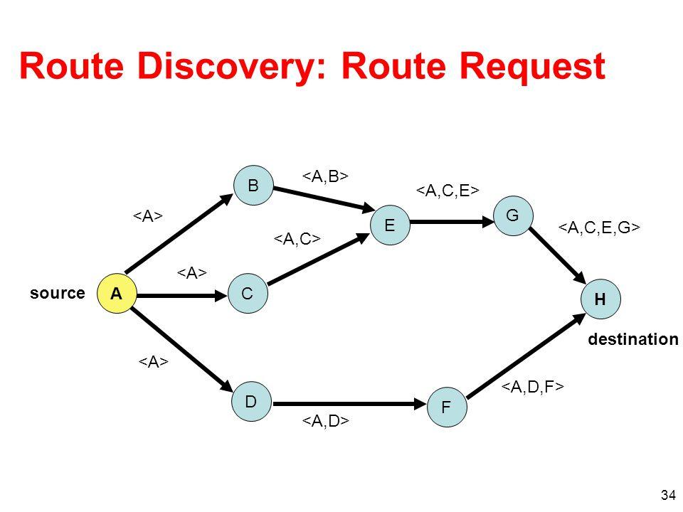 Route Discovery: Route Request 34 A B D G E F C H source destination