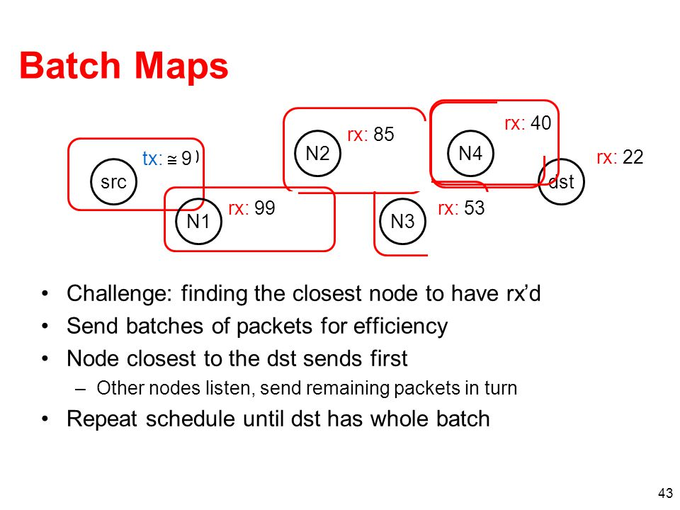 Batch Maps Challenge: finding the closest node to have rx'd Send batches of packets for efficiency Node closest to the dst sends first –Other nodes listen, send remaining packets in turn Repeat schedule until dst has whole batch 43 src N3 dst N4 tx: 23 tx: 57 -23  24 tx:  8 tx: 100 rx: 23 rx: 57 rx: 88 rx: 0 tx: 0 tx:  9 rx: 53 rx: 85 rx: 99 rx: 40 rx: 22 N1 N2
