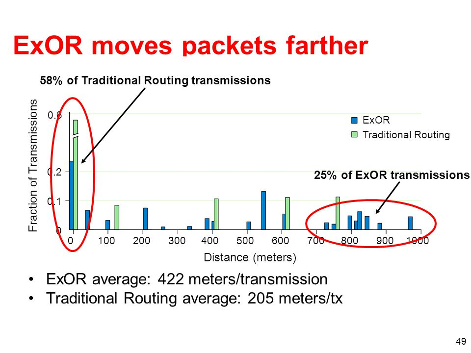 ExOR moves packets farther ExOR average: 422 meters/transmission Traditional Routing average: 205 meters/tx 49 Fraction of Transmissions 0 0.1 0.2 0.6 ExOR Traditional Routing 01002003004005006007008009001000 Distance (meters) 25% of ExOR transmissions 58% of Traditional Routing transmissions