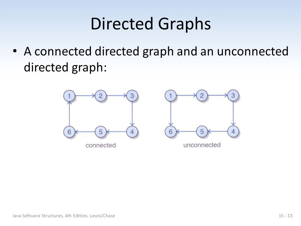 Directed Graphs A connected directed graph and an unconnected directed graph: 15 - 13Java Software Structures, 4th Edition, Lewis/Chase
