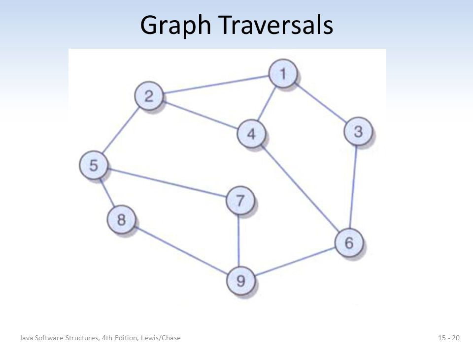 Graph Traversals 15 - 20Java Software Structures, 4th Edition, Lewis/Chase