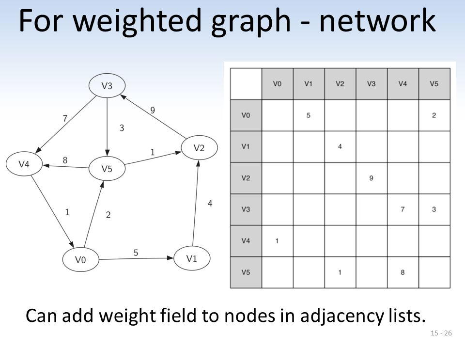 15 - 26 For weighted graph - network Can add weight field to nodes in adjacency lists.