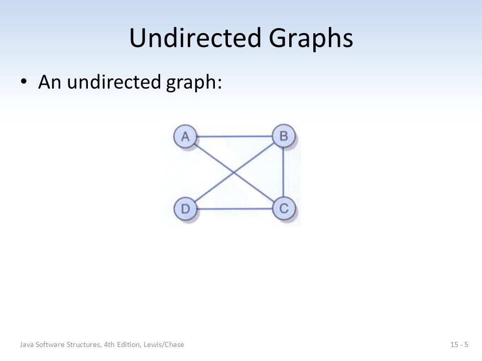 Undirected Graphs An undirected graph: 15 - 5Java Software Structures, 4th Edition, Lewis/Chase
