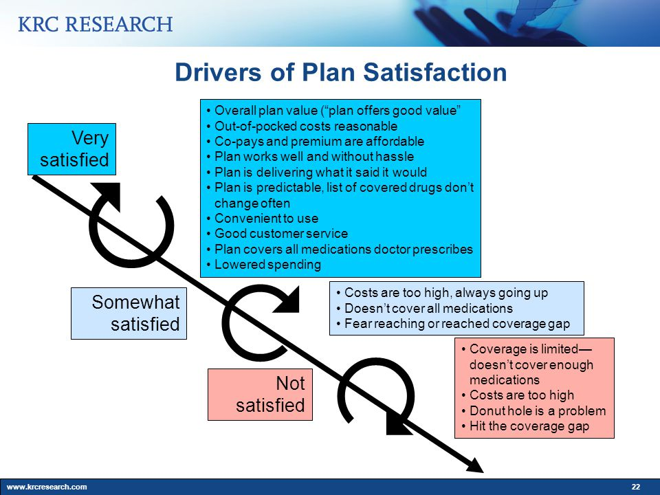 www.krcresearch.com22 Drivers of Plan Satisfaction Overall plan value ( plan offers good value Out-of-pocked costs reasonable Co-pays and premium are affordable Plan works well and without hassle Plan is delivering what it said it would Plan is predictable, list of covered drugs don't change often Convenient to use Good customer service Plan covers all medications doctor prescribes Lowered spending Costs are too high, always going up Doesn't cover all medications Fear reaching or reached coverage gap Coverage is limited— doesn't cover enough medications Costs are too high Donut hole is a problem Hit the coverage gap Very satisfied Somewhat satisfied Not satisfied   