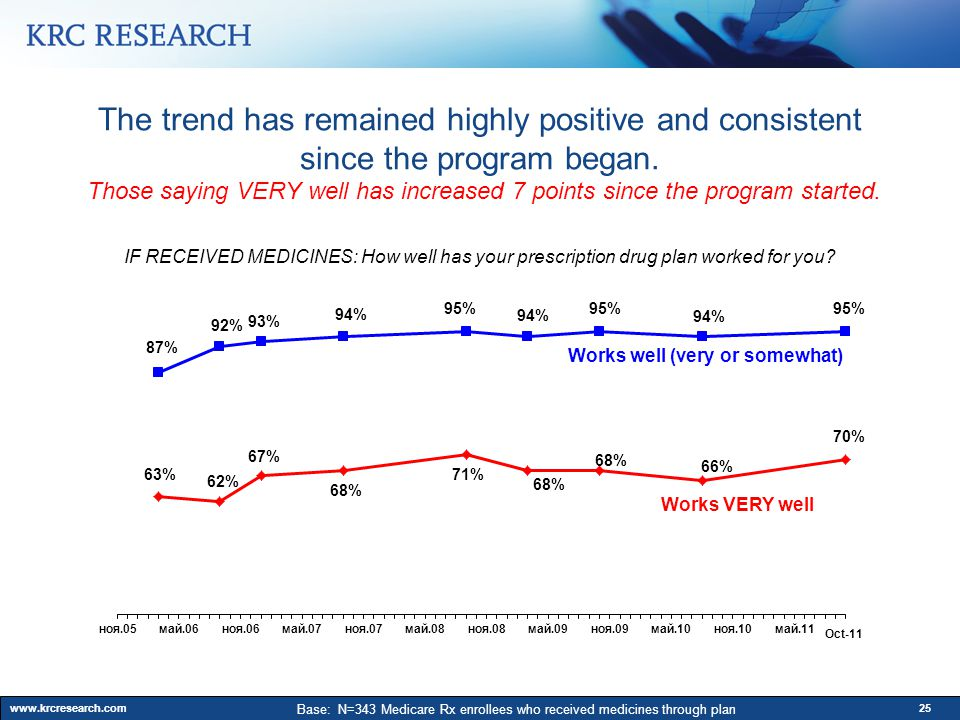 www.krcresearch.com25 The trend has remained highly positive and consistent since the program began.