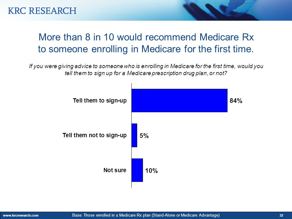 www.krcresearch.com32 If you were giving advice to someone who is enrolling in Medicare for the first time, would you tell them to sign up for a Medicare prescription drug plan, or not.