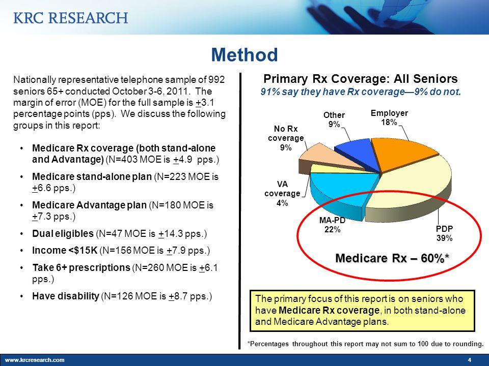www.krcresearch.com4 Method Nationally representative telephone sample of 992 seniors 65+ conducted October 3-6, 2011.