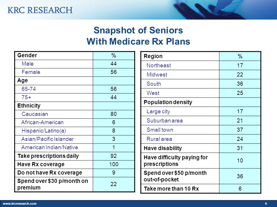www.krcresearch.com6 Snapshot of Seniors With Medicare Rx Plans Gender% Male44 Female56 Age 65-7456 75+44 Ethnicity Caucasian80 African-American6 Hispanic/Latino(a)8 Asian/Pacific Islander3 American Indian/Native1 Take prescriptions daily92 Have Rx coverage100 Do not have Rx coverage 9 Spend over $30 p/month on premium 22 Region% Northeast17 Midwest22 South36 West25 Population density Large city17 Suburban area21 Small town37 Rural area24 Have disability31 Have difficulty paying for prescriptions 10 Spend over $50 p/month out-of-pocket 36 Take more than 10 Rx6