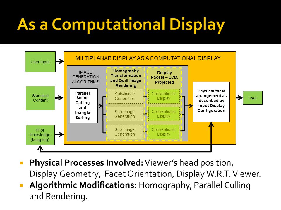 User MILTIPLANAR DISPLAY AS A COMPUTATIONAL DISPLAY Sub-Image Generation Standard Content Prior Knowledge (Mapping) User Input IMAGE GENERATION ALGORI
