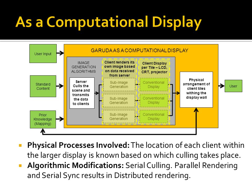 Physical Processes Involved: The location of each client within the larger display is known based on which culling takes place.  Algorithmic Modifi