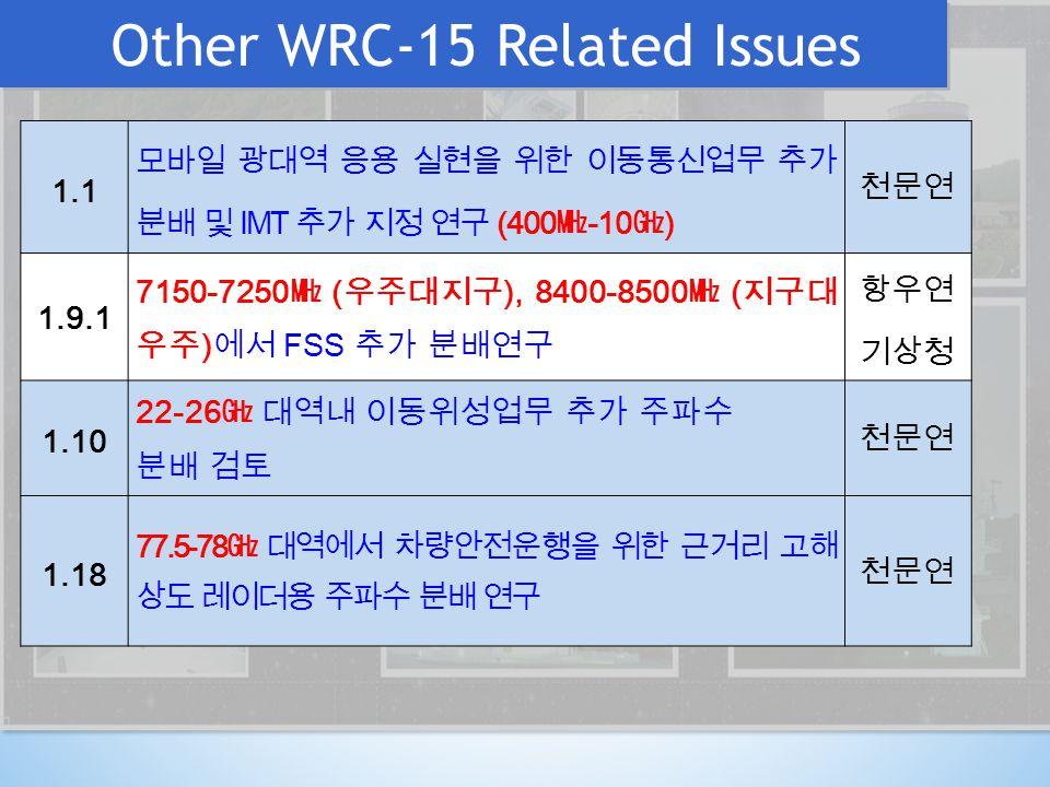 Other WRC-15 Related Issues 1.1 모바일 광대역 응용 실현을 위한 이동통신업무 추가 분배 및 IMT 추가 지정 연구 (400 ㎒ -10 ㎓ ) 천문연 1.9.1 7150-7250 ㎒ ( 우주대지구 ), 8400-8500 ㎒ ( 지구대 우주 ) 에서 FSS 추가 분배연구 항우연 기상청 1.10 22-26 ㎓ 대역내 이동위성업무 추가 주파수 분배 검토 천문연 1.18 77.5-78 ㎓ 대역에서 차량안전운행을 위한 근거리 고해 상도 레이더용 주파수 분배 연구 천문연