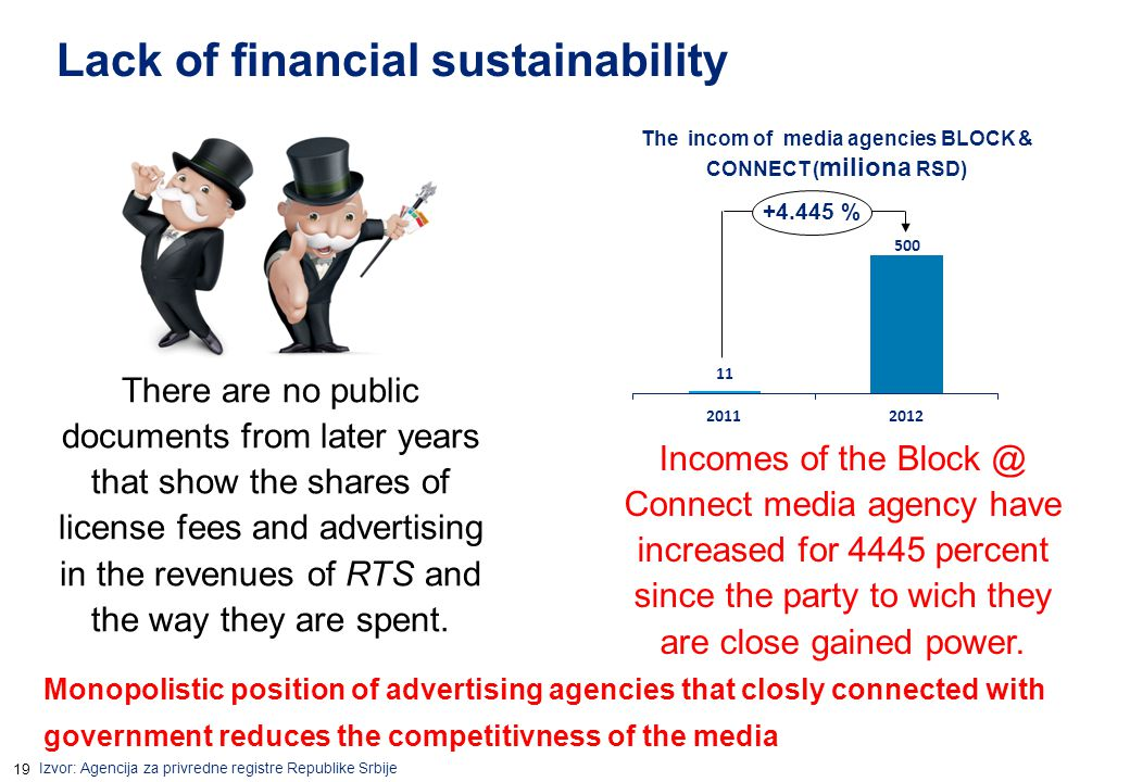 19 Lack of financial sustainability There are no public documents from later years that show the shares of license fees and advertising in the revenue