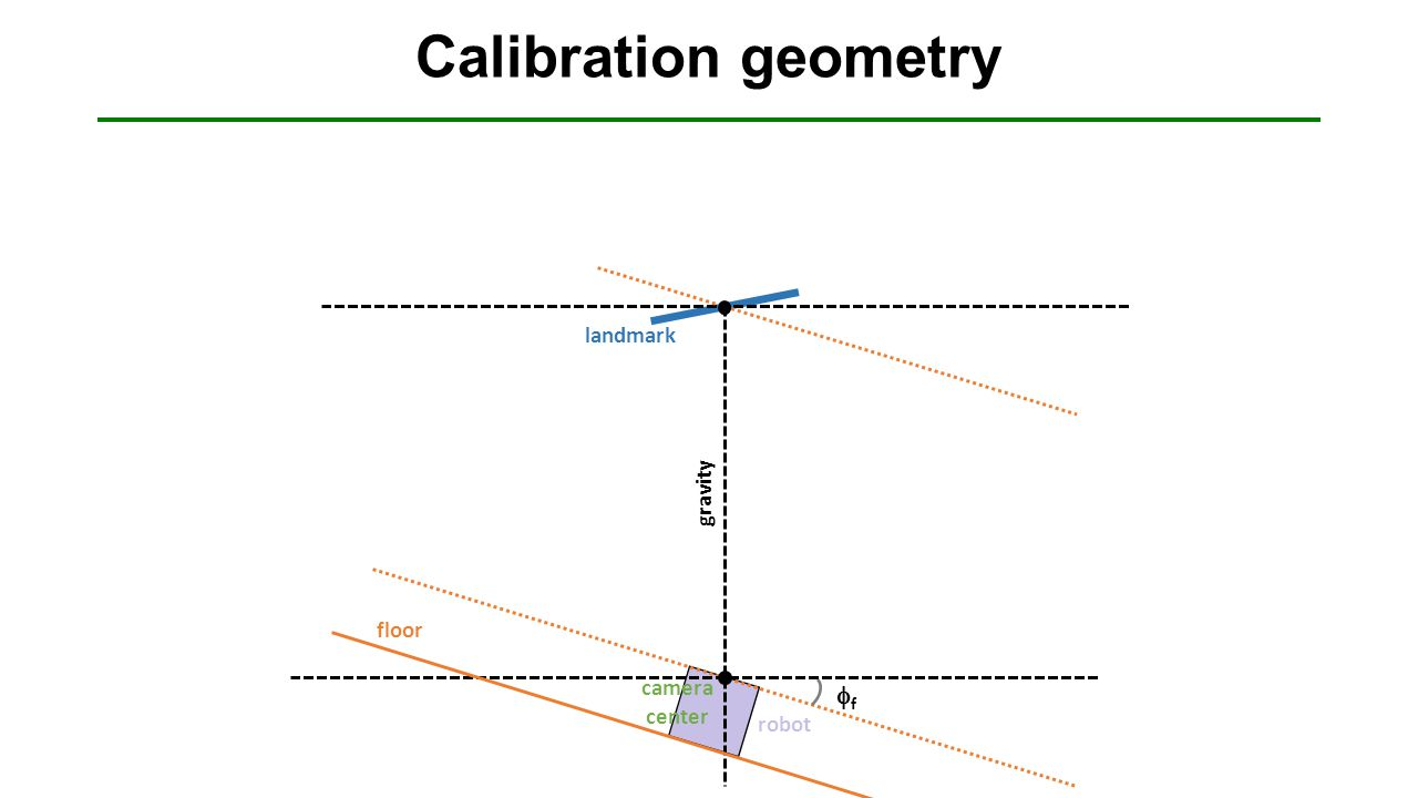 robot Calibration geometry ff floor landmark camera center gravity