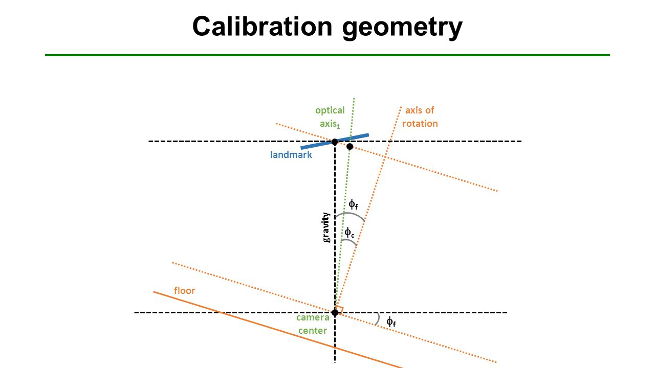 Calibration geometry ff floor landmark axis of rotation ff camera center gravity optical axis 1 cc