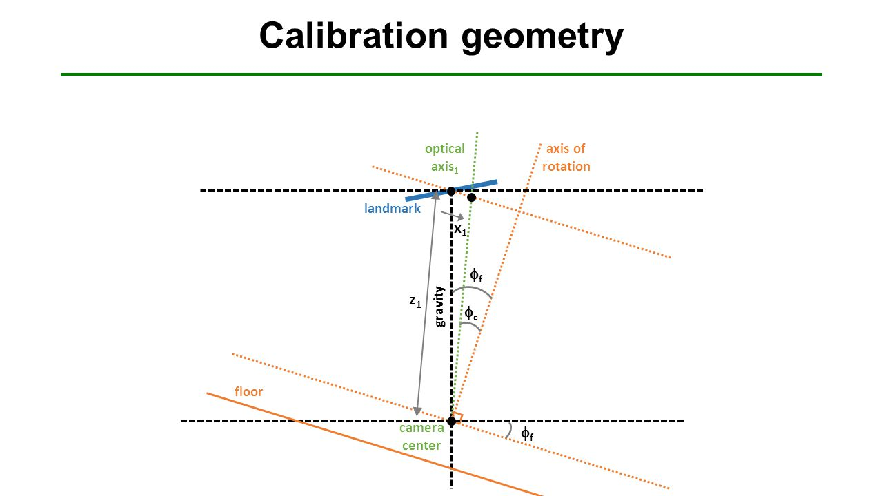 Calibration geometry ff floor landmark axis of rotation ff camera center gravity z1z1 optical axis 1 cc x1x1