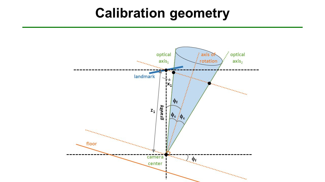 Calibration geometry cc ff cc floor landmark optical axis 2 axis of rotation ff camera center gravity z1z1 optical axis 1 x1x1