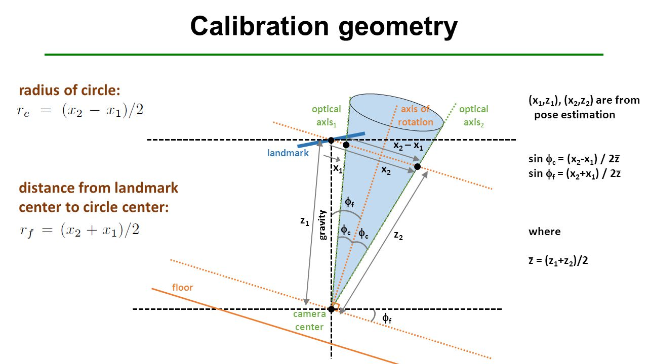 Calibration geometry x1x1 cc ff z2z2 x2x2 cc x 2 – x 1 floor landmark optical axis 2 axis of rotation ff camera center gravity z1z1 optical axis 1 radius of circle: distance from landmark center to circle center: (x 1,z 1 ), (x 2,z 2 ) are from pose estimation sin  c = (x 2 -x 1 ) / 2z sin  f = (x 2 +x 1 ) / 2z where z = (z 1 +z 2 )/2