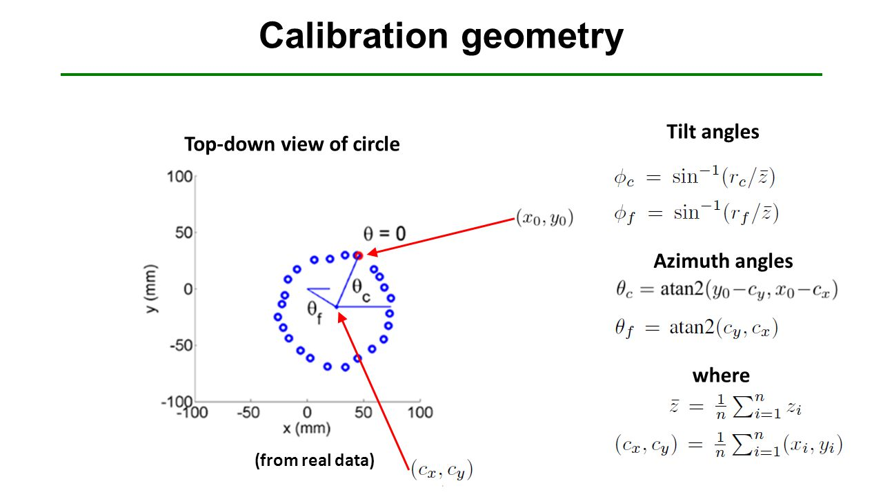 Calibration geometry (from real data) Azimuth angles Tilt angles where Top-down view of circle