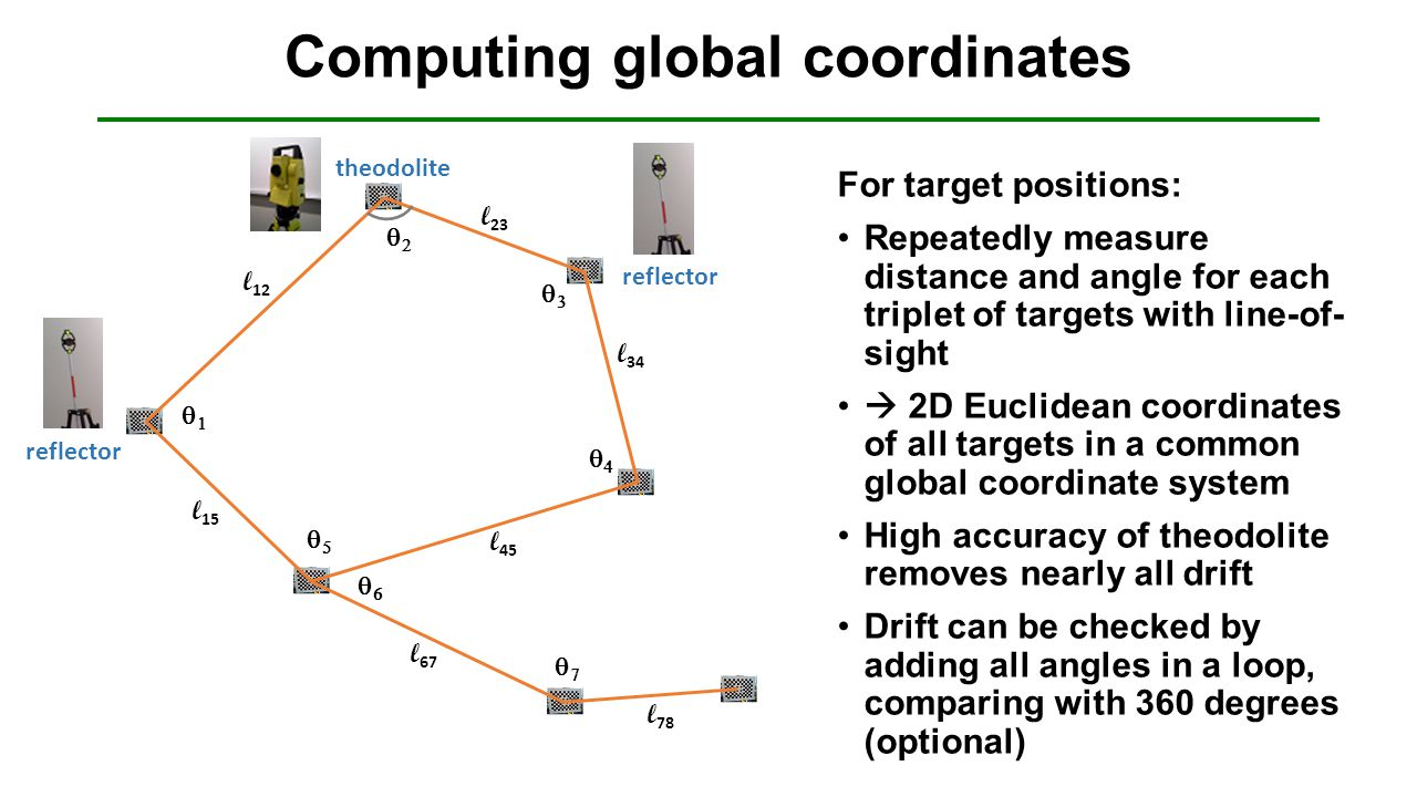 Computing global coordinates For target positions: Repeatedly measure distance and angle for each triplet of targets with line-of- sight  2D Euclidean coordinates of all targets in a common global coordinate system High accuracy of theodolite removes nearly all drift Drift can be checked by adding all angles in a loop, comparing with 360 degrees (optional)  l 12 l 23       l 34 l 45 l 15 l 67 l 78 theodolite reflector