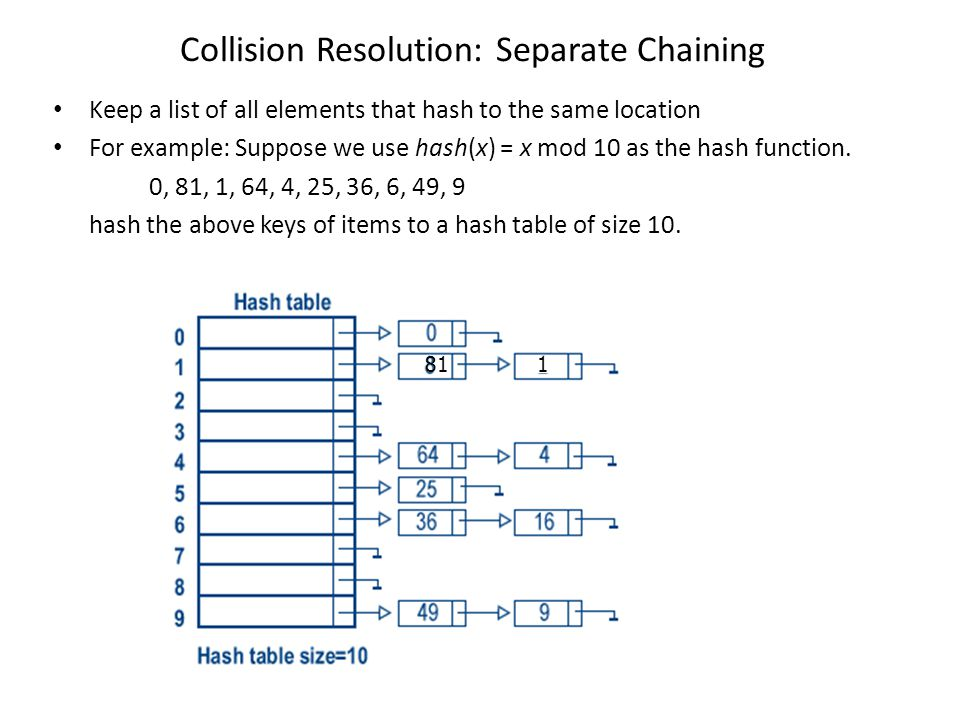 Collision Resolution: Separate Chaining Keep a list of all elements that hash to the same location For example: Suppose we use hash(x) = x mod 10 as t