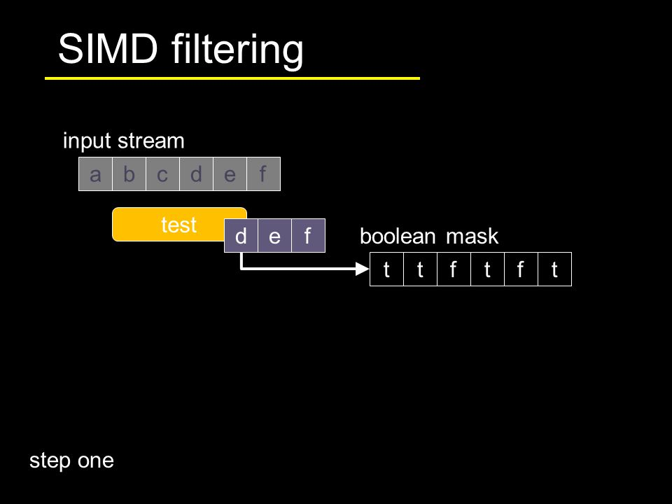 SIMD filtering abdef input stream c test boolean mask t def tf tft step one