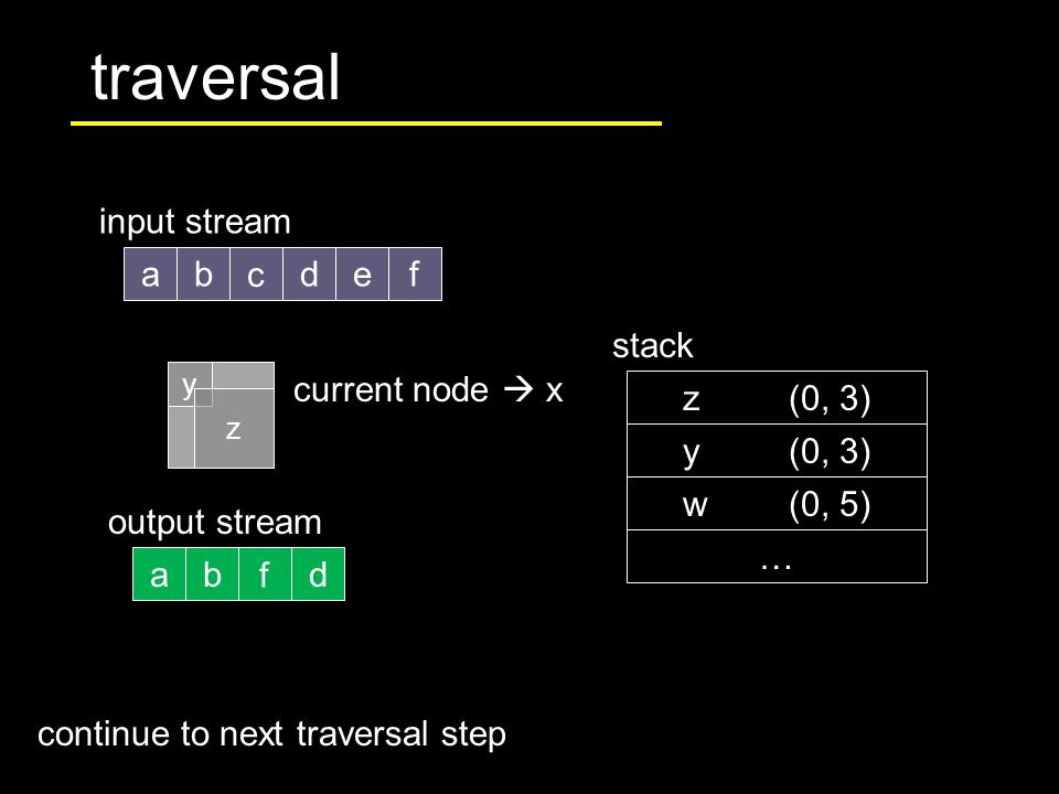 traversal abdef input stream c stack current node  x z(0, 3) … abd output stream f y z w(0, 5) y(0, 3) continue to next traversal step