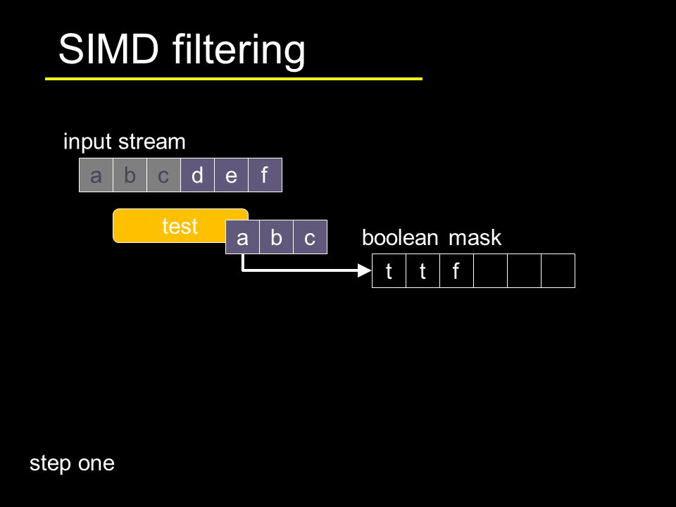 SIMD filtering abdef input stream c test boolean mask abc ttf step one
