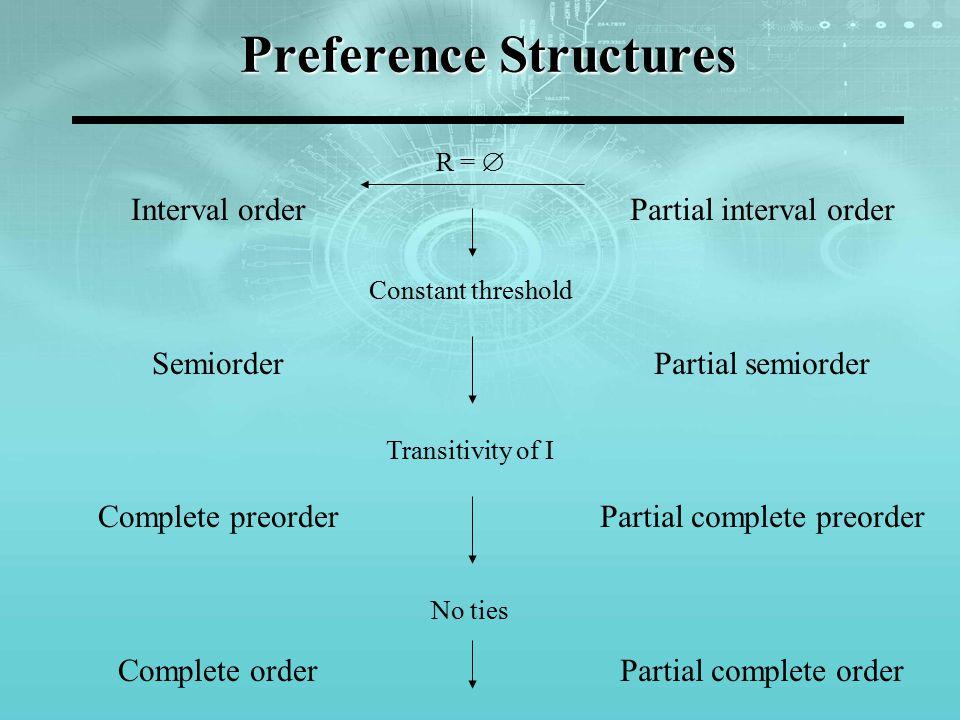 Preference Structures Interval order Semiorder Complete preorder Complete order Partial interval order Partial semiorder Partial complete preorder Par