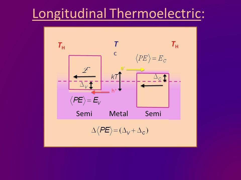 Longitudinal Thermoelectric: MetalSemi e-e-e-e- h+h+ TCTCTCTC THTHTHTH THTHTHTH