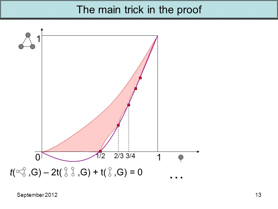 September 2012 1 10 1/22/33/4 13 The main trick in the proof t(,G) – 2t(,G) + t(,G) = 0 …