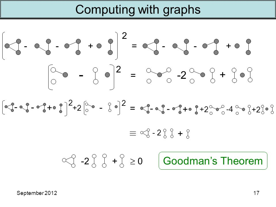 September 2012 -+- 2 =-+- - + - 2 +2 2 - =- + - -4 +2 Computing with graphs 17 + - 2  2 - = + Goodman's Theorem -2 +  0