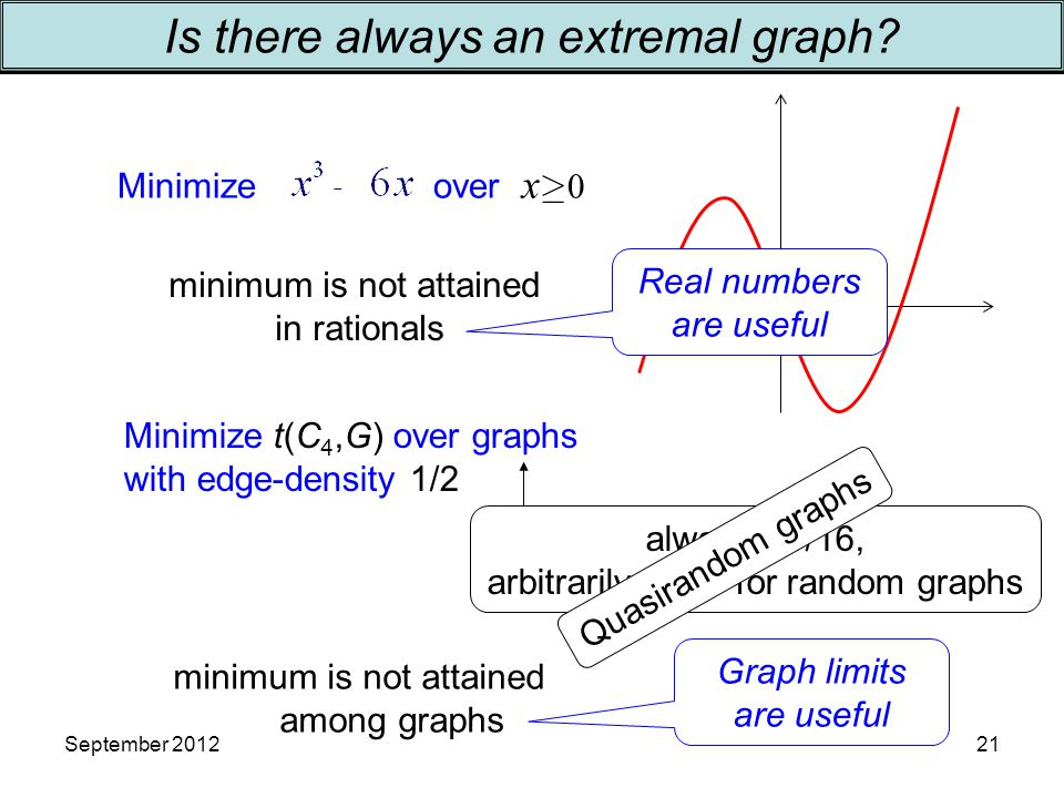 Minimize over x  0 minimum is not attained in rationals Minimize t(C 4,G) over graphs with edge-density 1/2 minimum is not attained among graphs always >1/16, arbitrarily close for random graphs Real numbers are useful Graph limits are useful September 201221 Is there always an extremal graph.