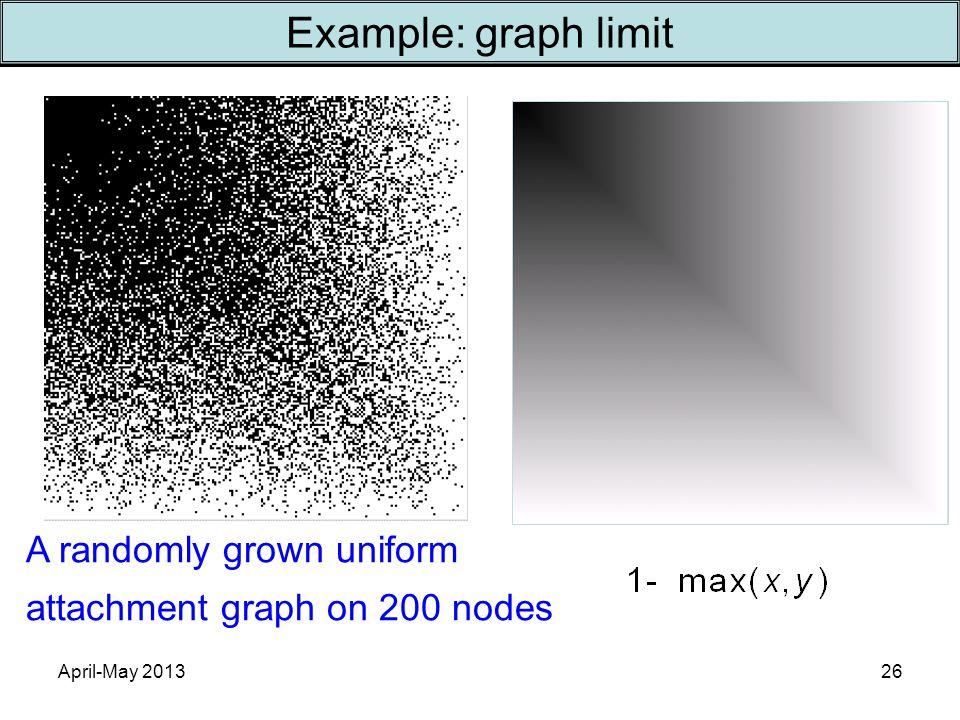 April-May 201326 A randomly grown uniform attachment graph on 200 nodes Example: graph limit