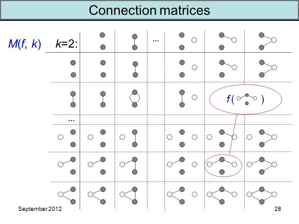 September 2012 k=2:... M(f, k) 28 Connection matrices
