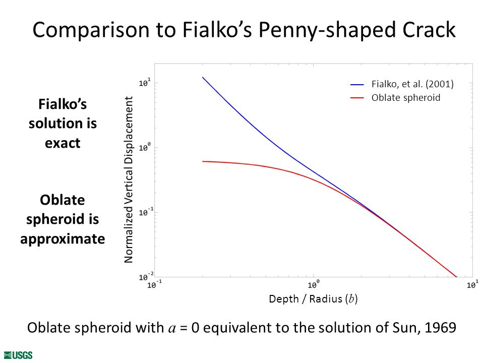 Comparison to Fialko's Penny-shaped Crack Depth / Radius ( b ) Fialko, et al.