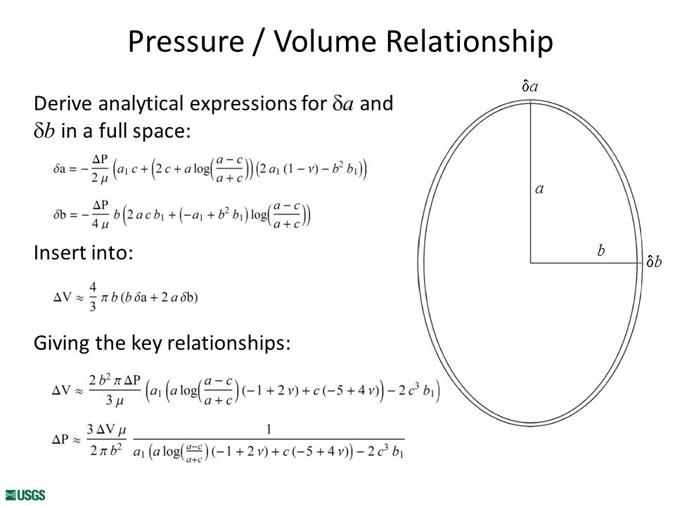 Pressure / Volume Relationship Derive analytical expressions for  a and  b in a full space: Insert into: Giving the key relationships: a b aa bb