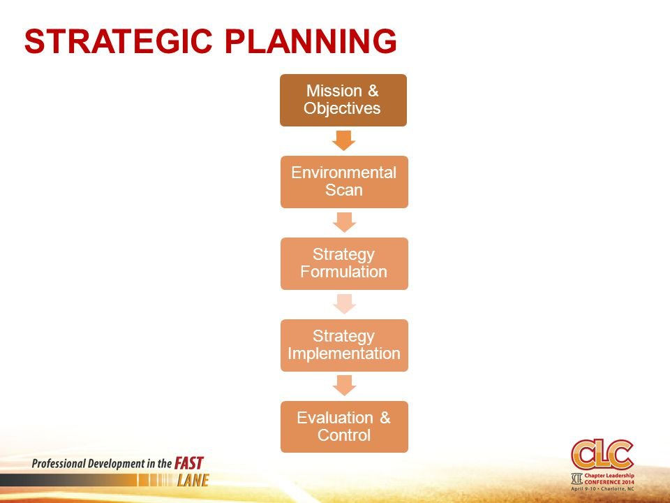 STRATEGIC PLANNING Mission & Objectives Environmental Scan Strategy Formulation Strategy Implementation Evaluation & Control