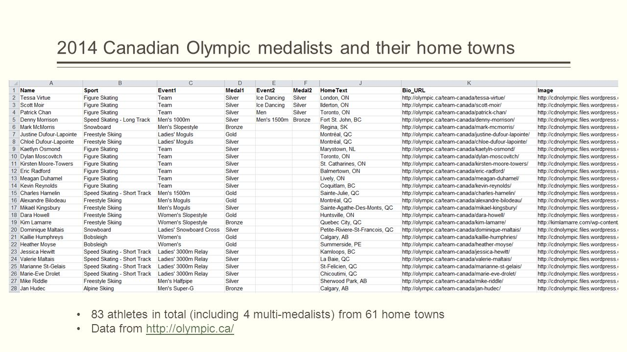 2014 Canadian Olympic medalists and their home towns 83 athletes in total (including 4 multi-medalists) from 61 home towns Data from http://olympic.ca/http://olympic.ca/