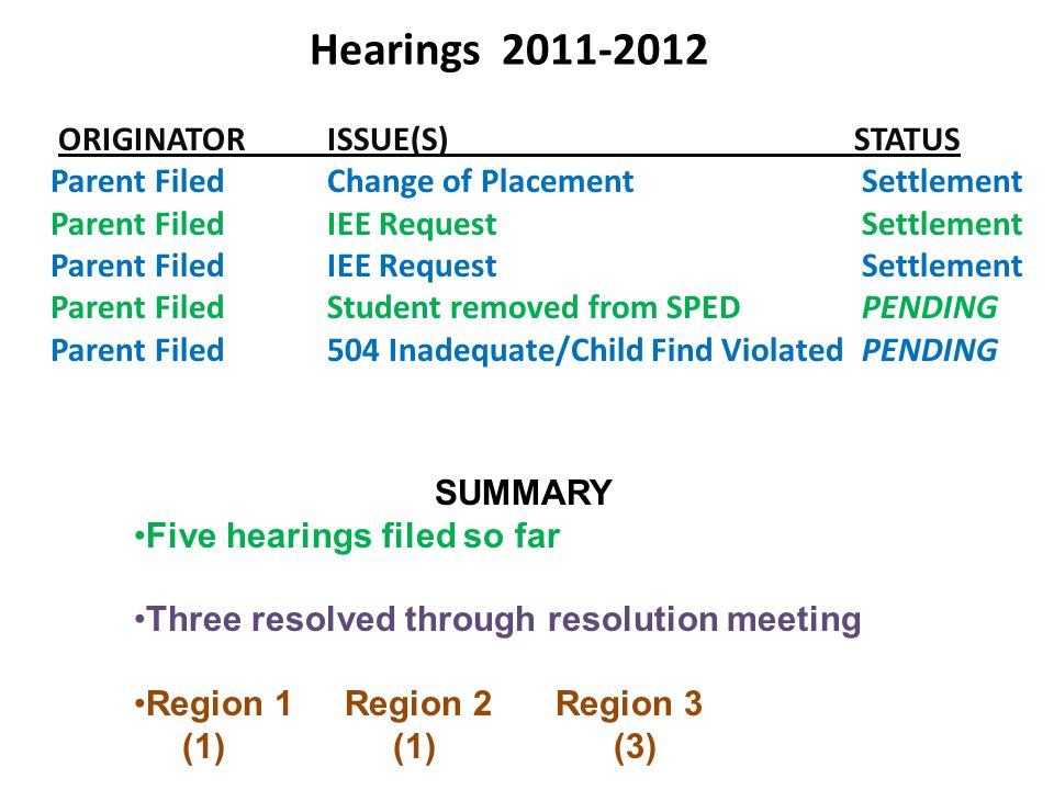 Hearings 2011-2012 ORIGINATORISSUE(S)STATUS Parent FiledChange of Placement Settlement Parent Filed IEE Request Settlement Parent FiledStudent removed from SPED PENDING Parent Filed504 Inadequate/Child Find Violated PENDING SUMMARY Five hearings filed so far Three resolved through resolution meeting Region 1Region 2Region 3 (1) (1) (3)