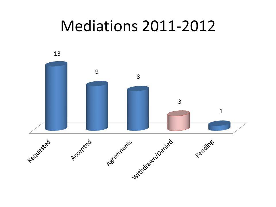 Mediations 2011-2012