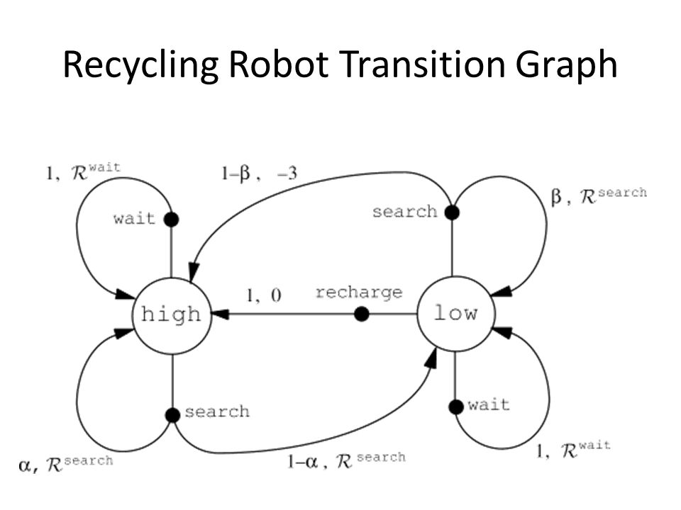 Recycling Robot Transition Graph