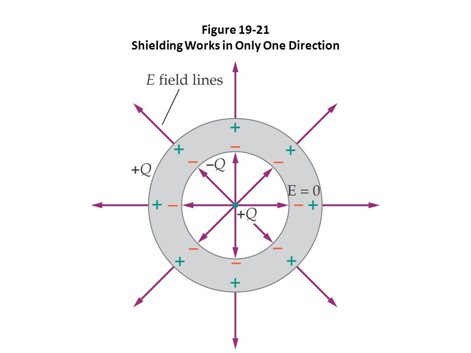 Figure 19-21 Shielding Works in Only One Direction