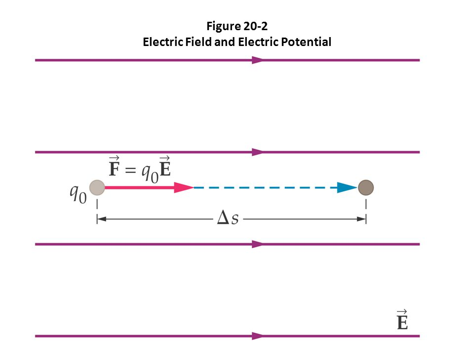 Electric Potential Electric field and the rate of change of electric potential.