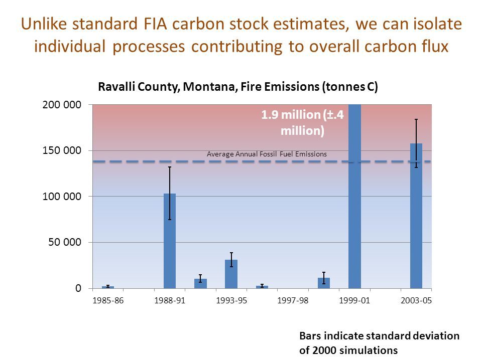 Bars indicate standard deviation of 2000 simulations 1.9 million (±.4 million) Average Annual Fossil Fuel Emissions Unlike standard FIA carbon stock estimates, we can isolate individual processes contributing to overall carbon flux