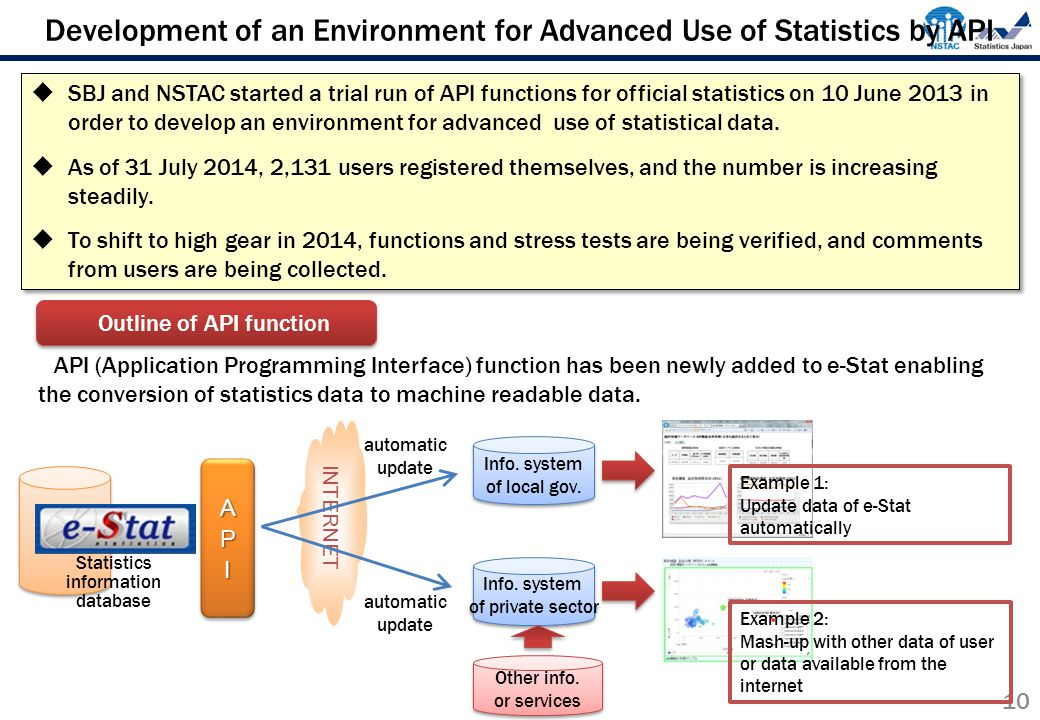 Development of an Environment for Advanced Use of Statistics by API 10  SBJ and NSTAC started a trial run of API functions for official statistics on 10 June 2013 in order to develop an environment for advanced use of statistical data.