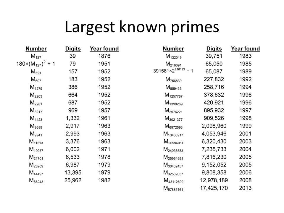 Largest known primes