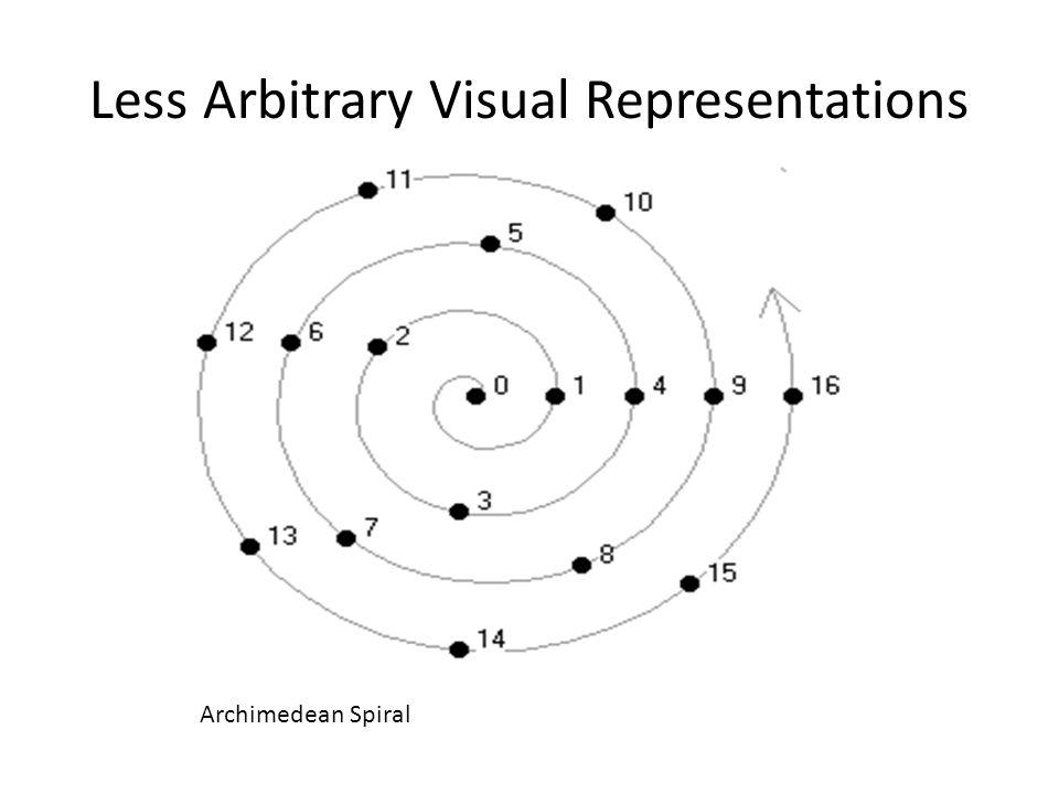 Less Arbitrary Visual Representations Archimedean Spiral